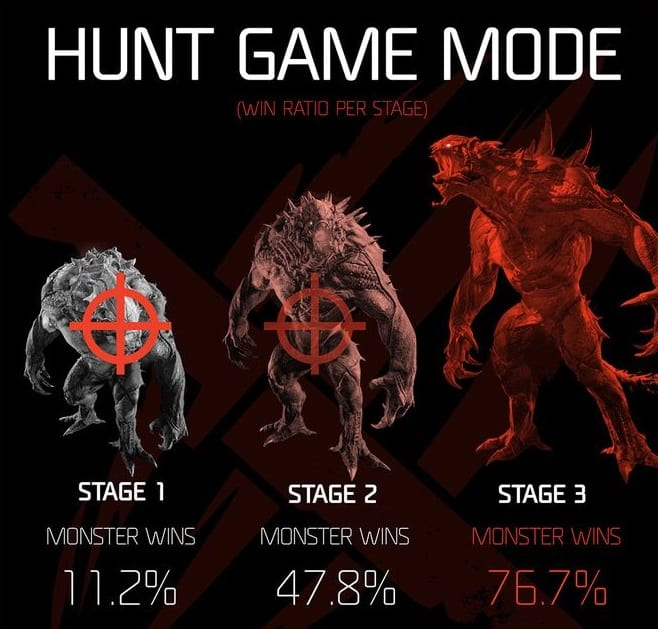Evolve_mosnster_win_rate