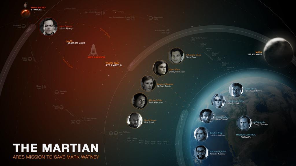 смотреть кино 2015 марсианин