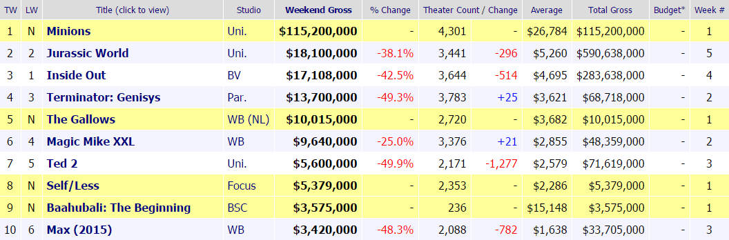 boxoffice-10-12-july