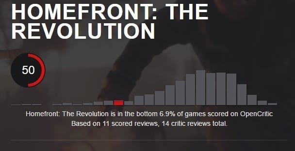 Homefront: The Revolution opencritic